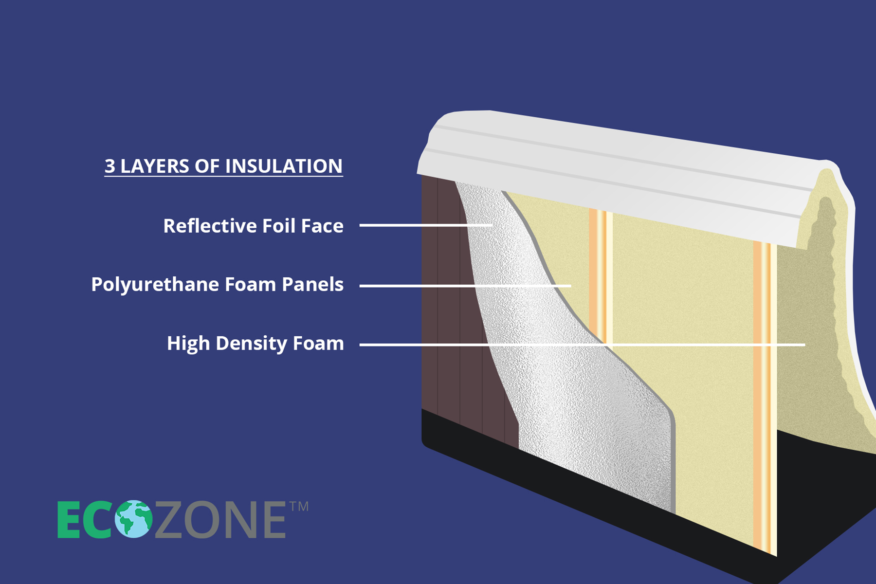 Image showing British Hot Tubs Eco Zone Insulation.