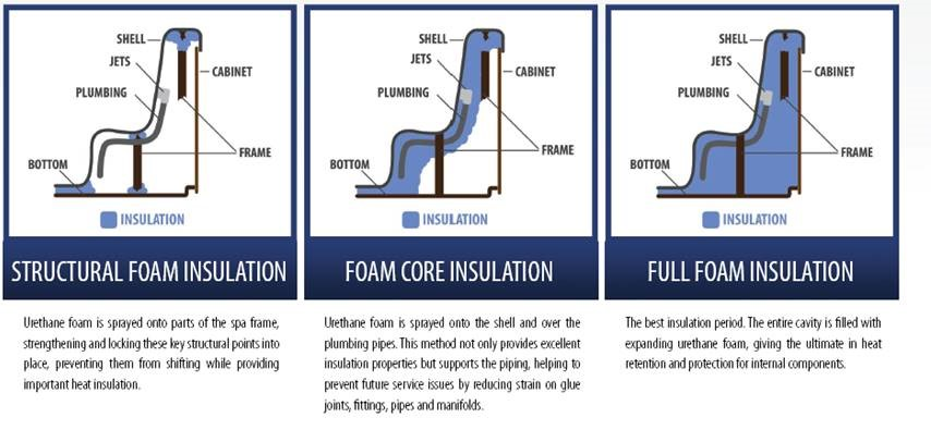 Hot Tub Insulation Types